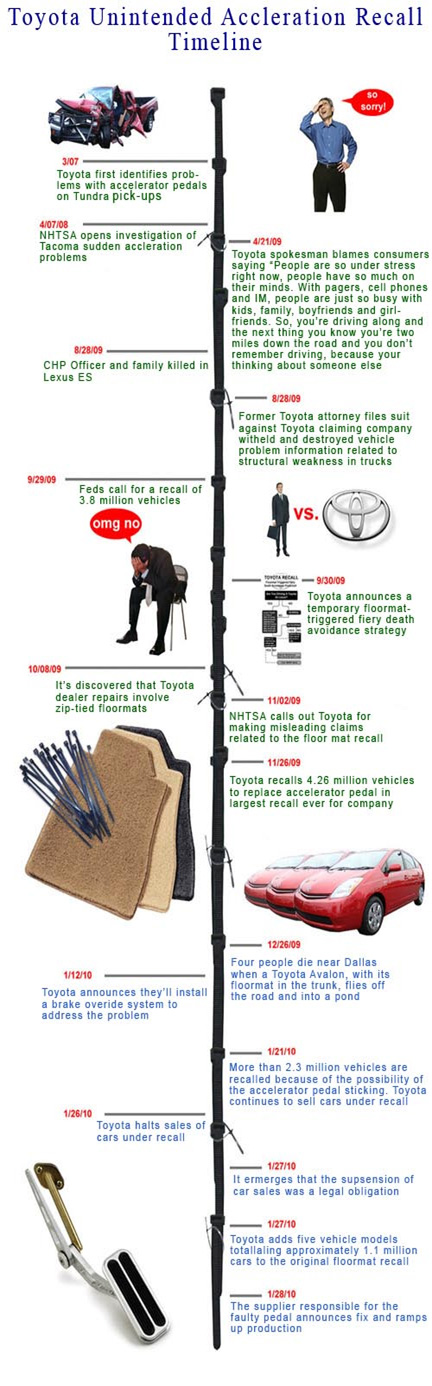 San Antonio Toyota Recall Lawyer Toyota Recall Timeline